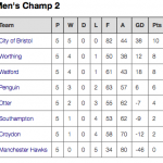 Current BWPL Championship Two table...