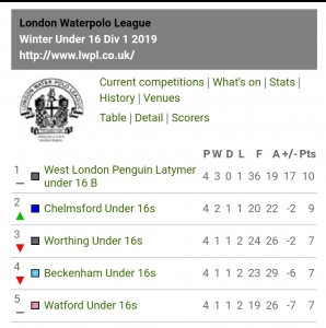 WL Play-Off Div One table-2018-19