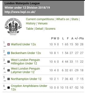 U12's final Winter League table-2018-19