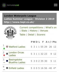 Ladies-London Two-June 2019