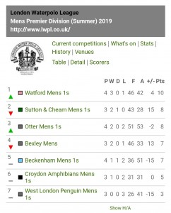 Men's-Premier Div-June 2019