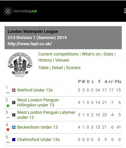 U13's-LL Div One table-June 2019