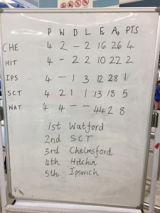 East Region Final results, an impressive set of Stats for our U12's...